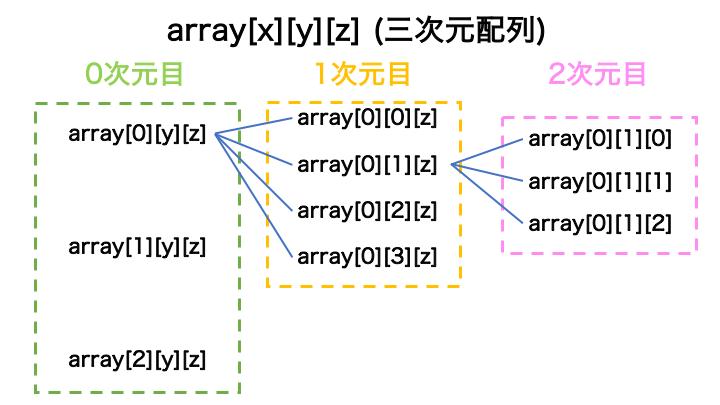 多次元配列のイメージ 画像 樹形図