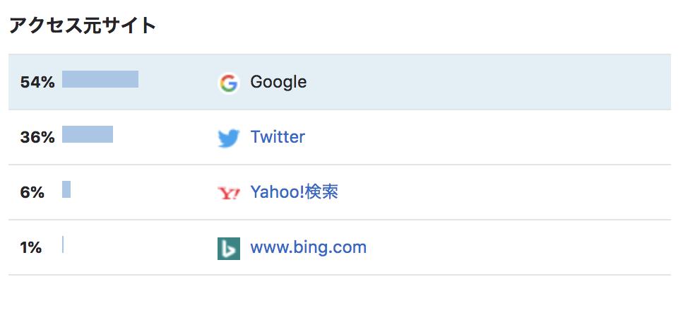 ブログ運営二ヶ月 集客割合 Googleの検索流入が増えてきた