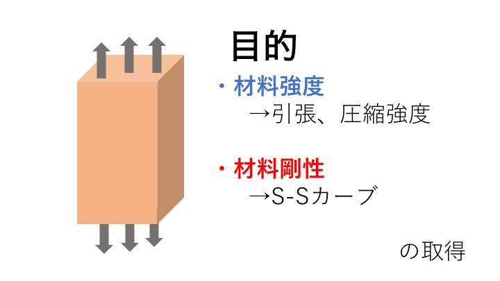 引張試験 圧縮試験 材料試験 物性取得 弾性率 引張強度 圧縮強度