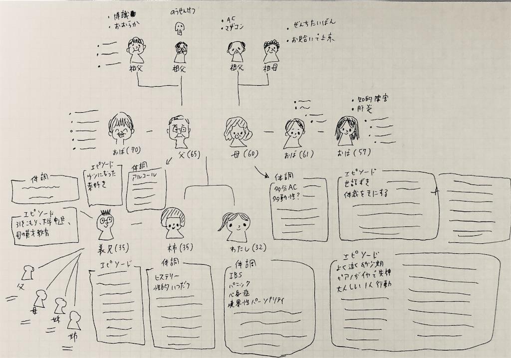 f:id:watashihaiiko:20190115225349j:image