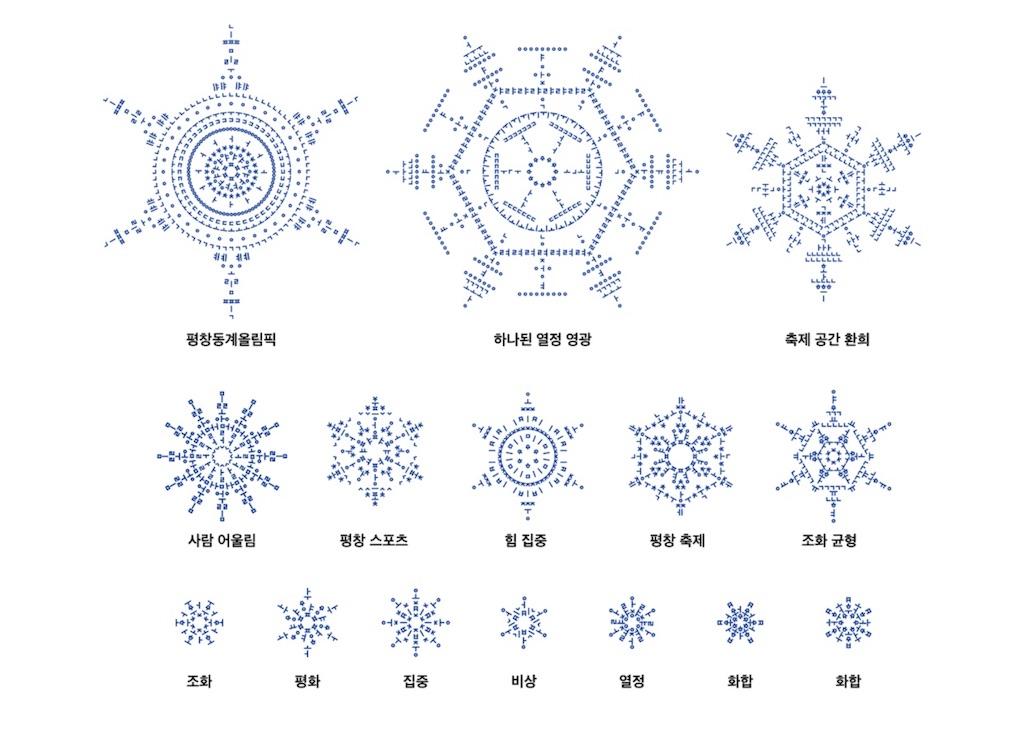 平昌オリンピックのあの雪の結晶...
