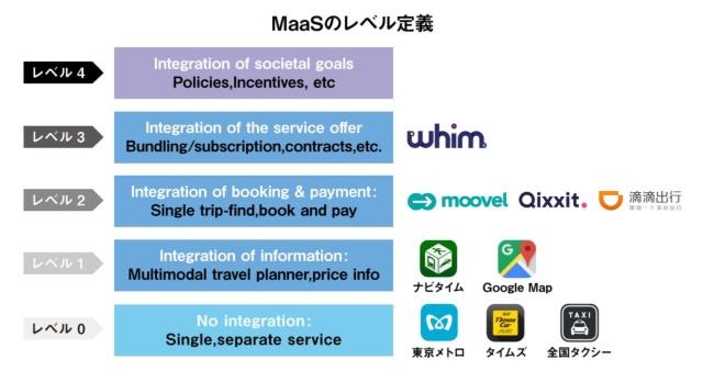 MaaSのレベル別定義について