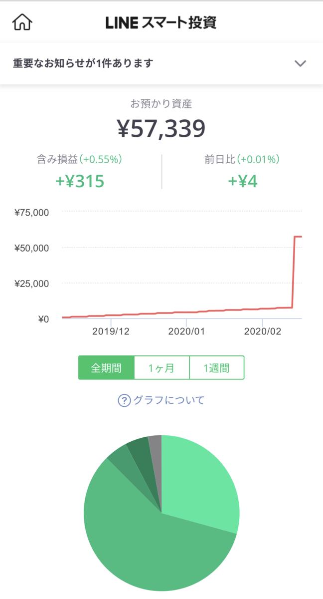 LINEスマート投資の運用画面