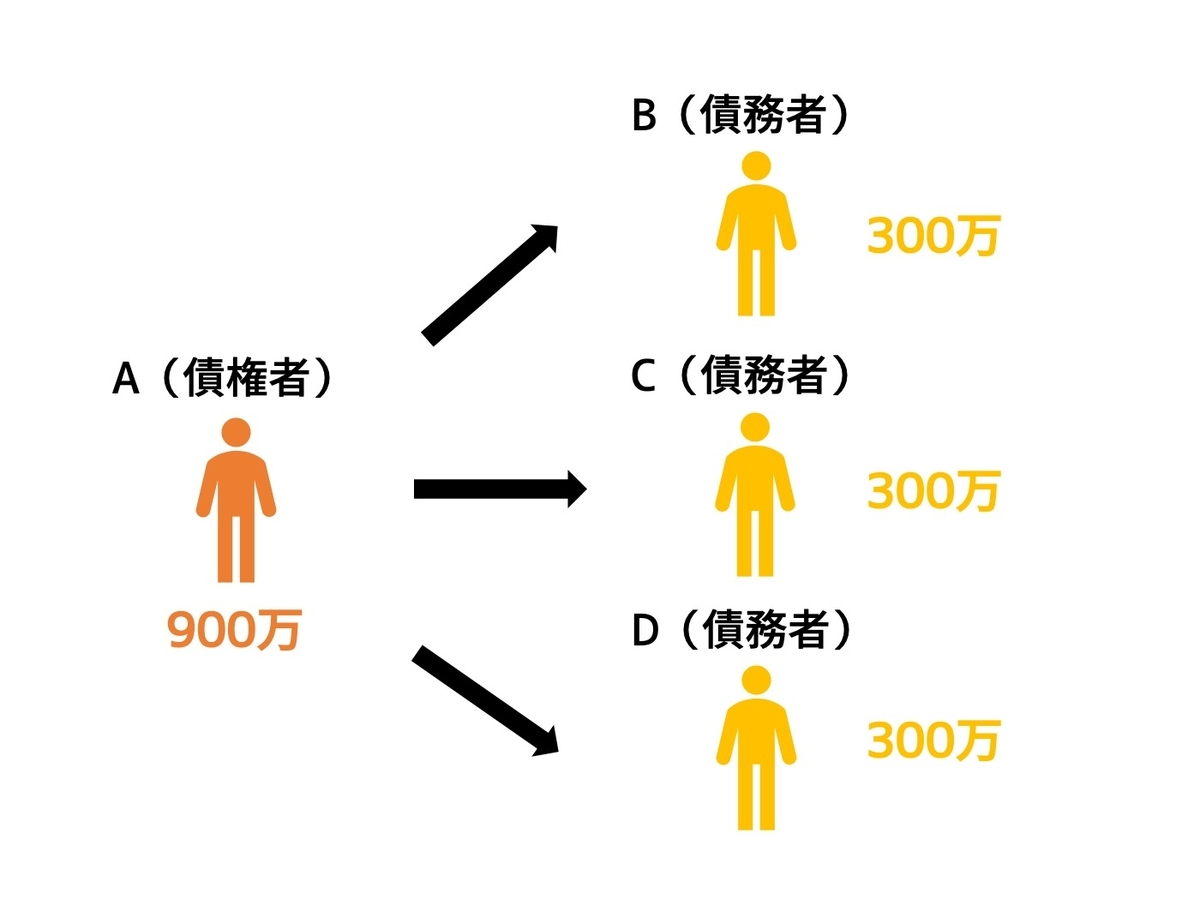 連帯債務の関係図