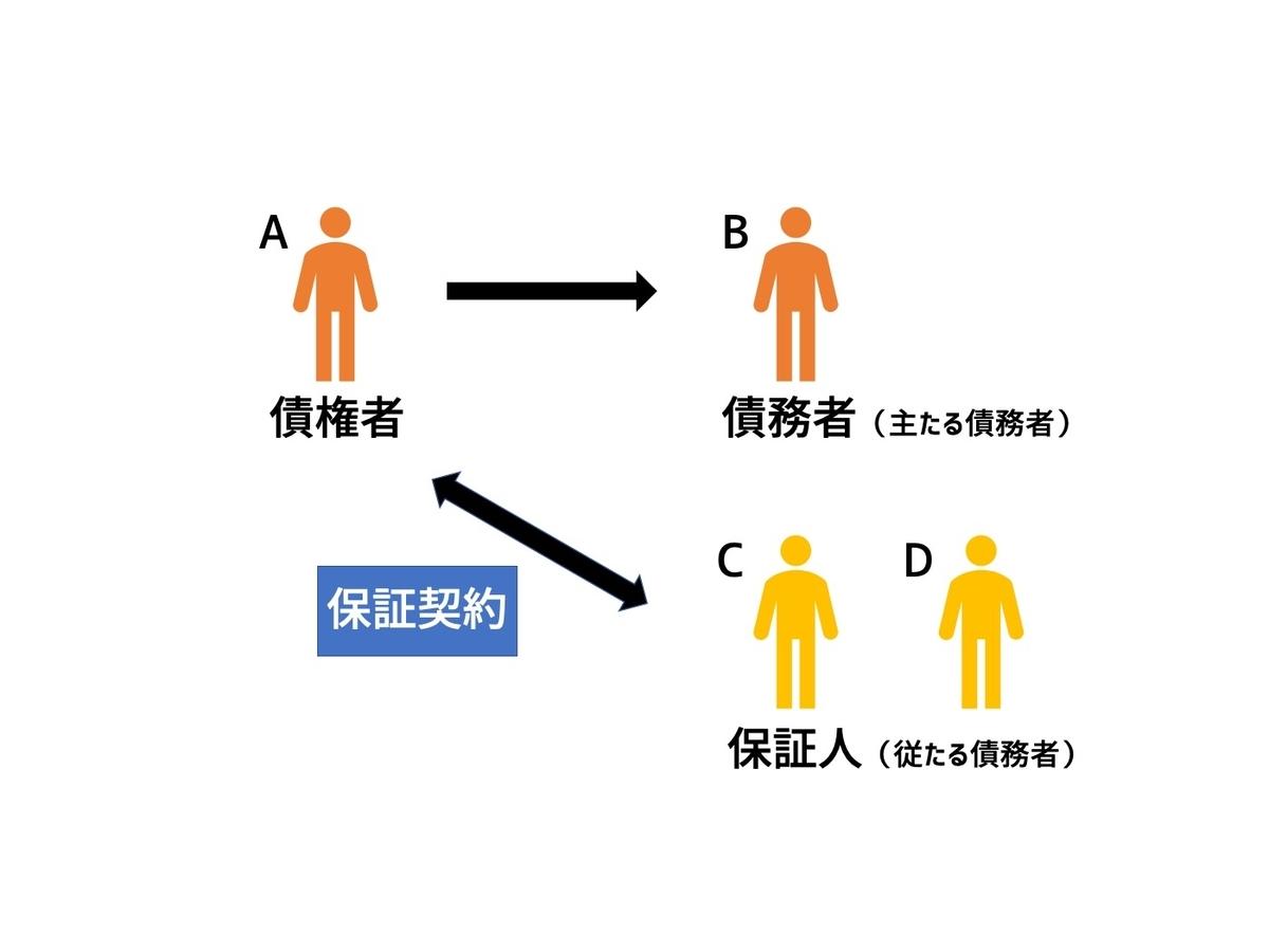 共同保証の関係図