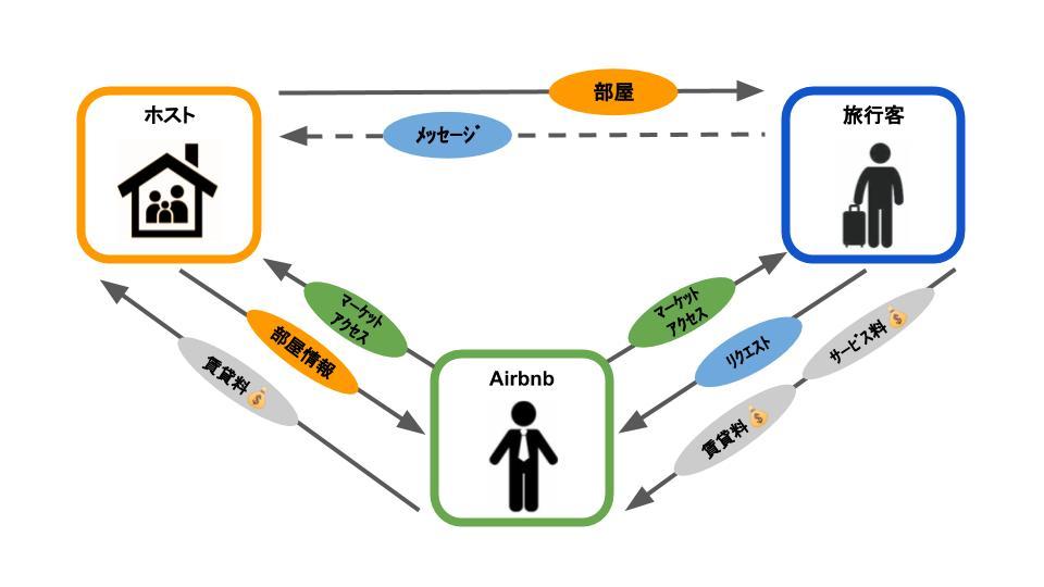 airbnbのビジネスモデル解説画像