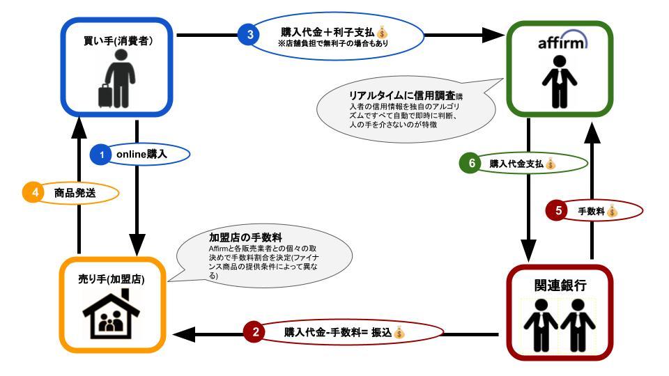 Affirm(アファーム)のビジネスモデル