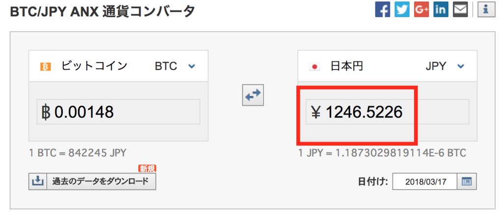 ビットコインを日本円換算にした結果