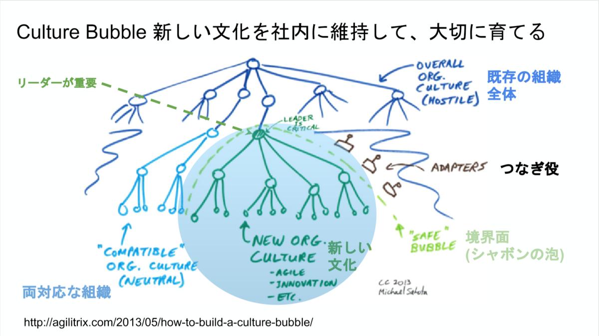 f:id:wayaguchi:20190708012345p:plain
