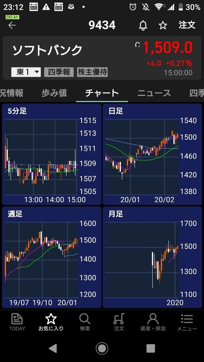 f:id:wb-investor:20200514004143j:plain