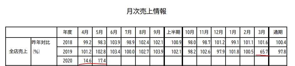 f:id:wb-investor:20200618184825p:plain