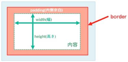 f:id:web-lesson:20161016005802p:plain
