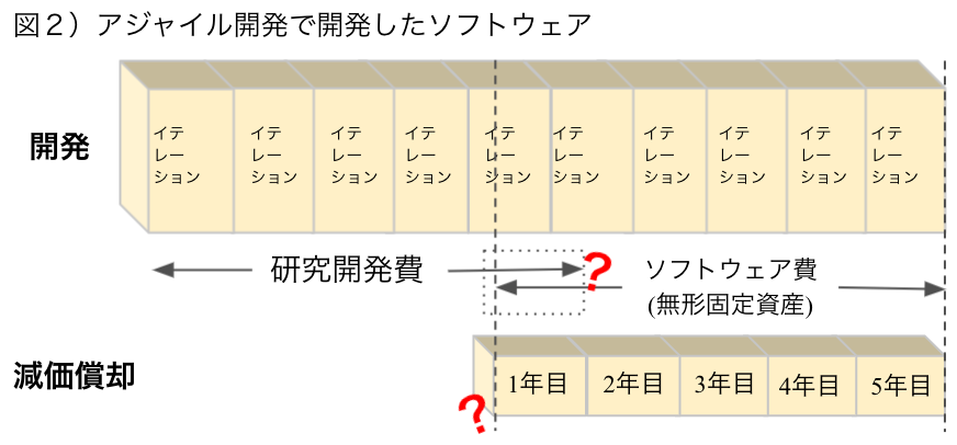アジャイル開発の会計処理