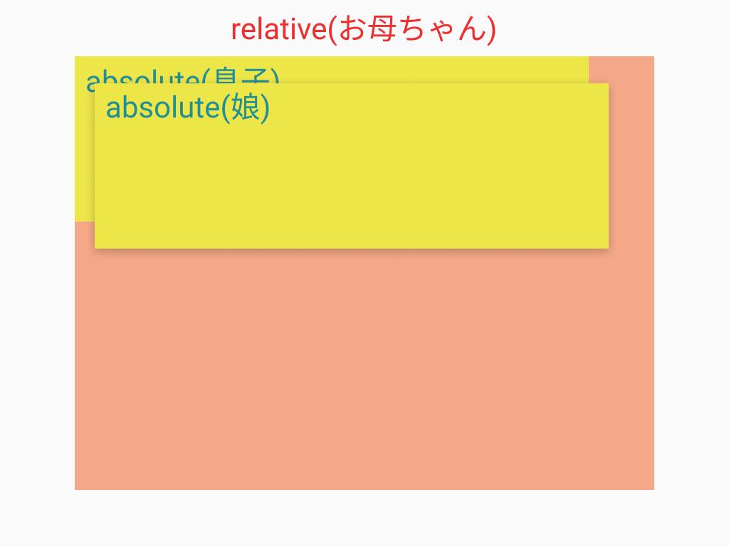 position:relative/absolute;親子関係、重なりの図