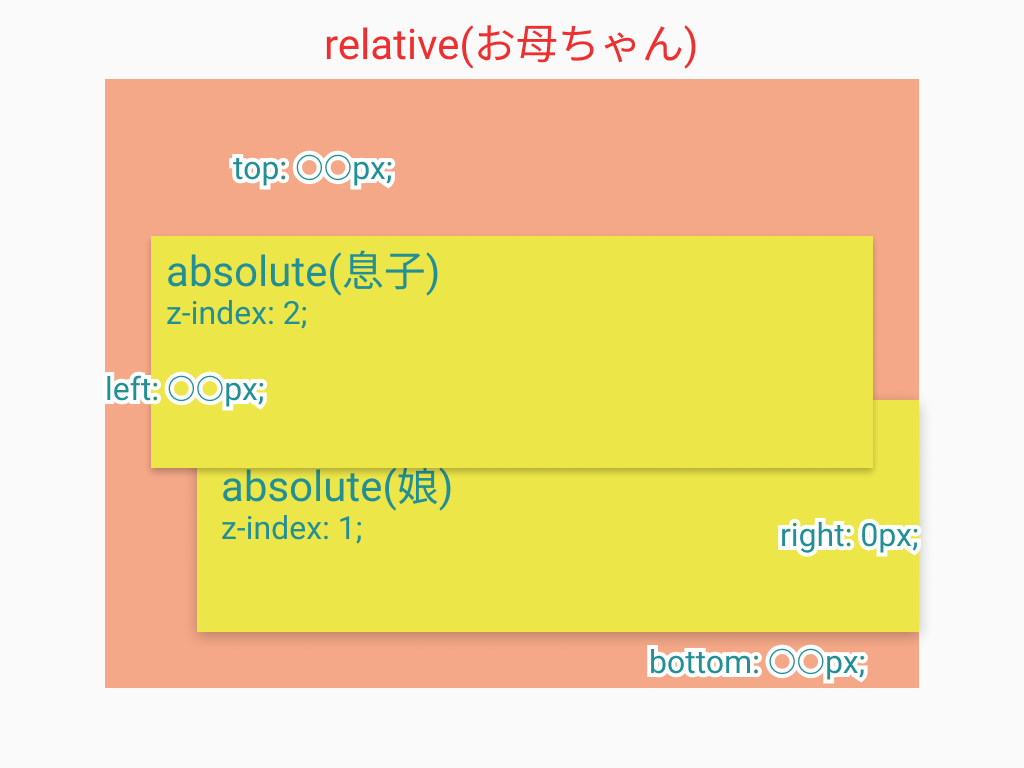 position:relative/absolute;親子関係、top/right/bottom/left/z-index