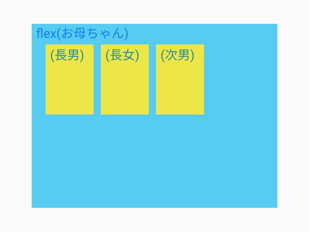 display:flex;による横並びレイアウト、親子図。