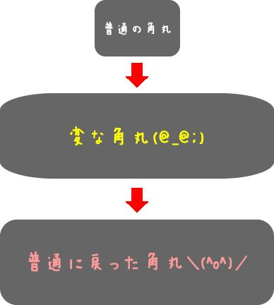 f:id:webbibouroku:20160112163843p:plain