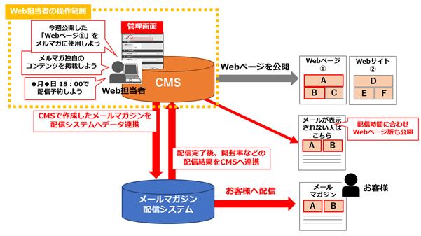 f:id:webcreatorsstruggle:20200518181158p:plain