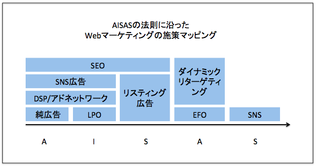 f:id:webdirection:20171216154549p:plain