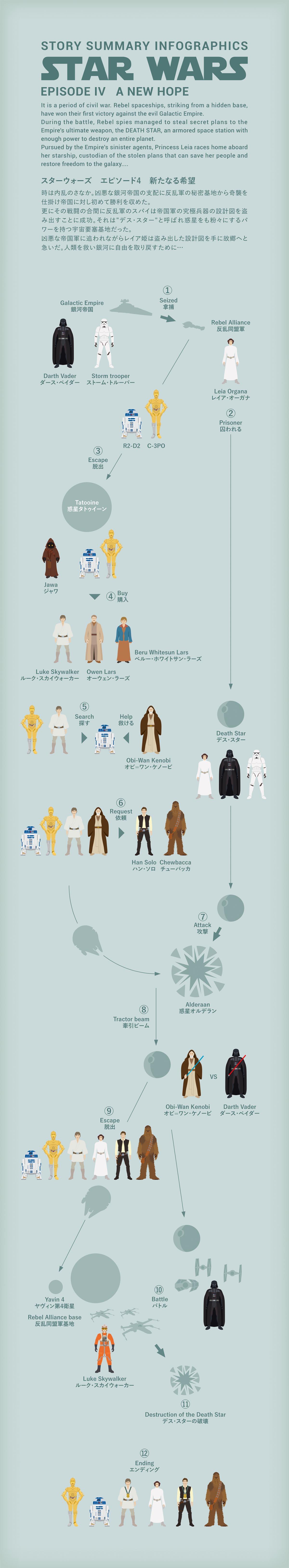 Star Wars エピソード4の図解