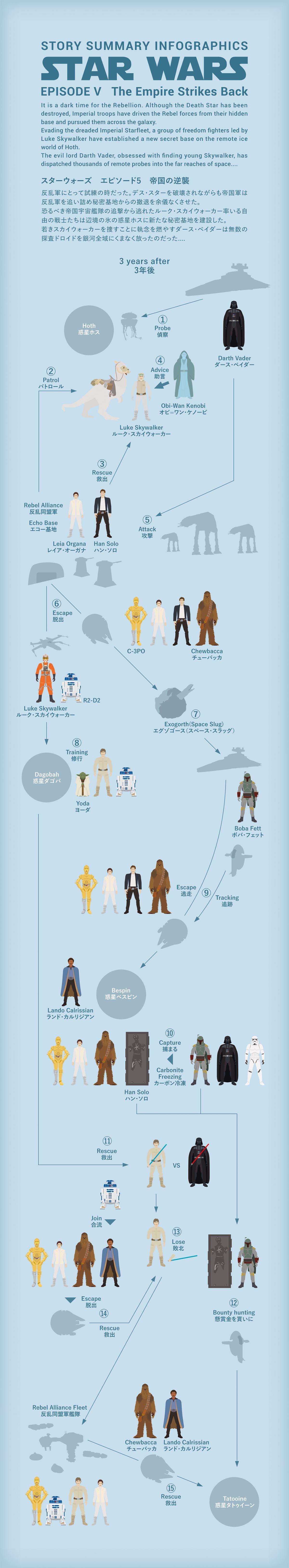 Star Wars エピソード5の図解