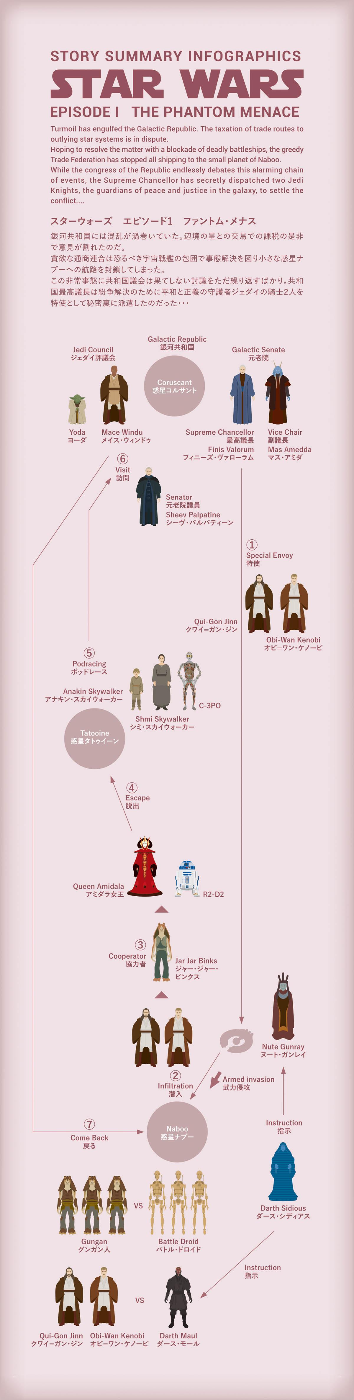 Star Wars エピソード1の図解