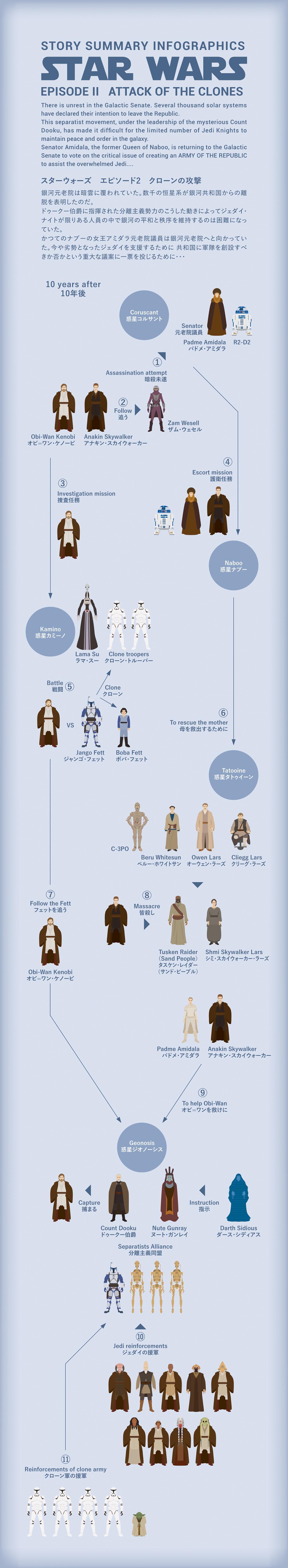 Star Wars エピソード2の図解