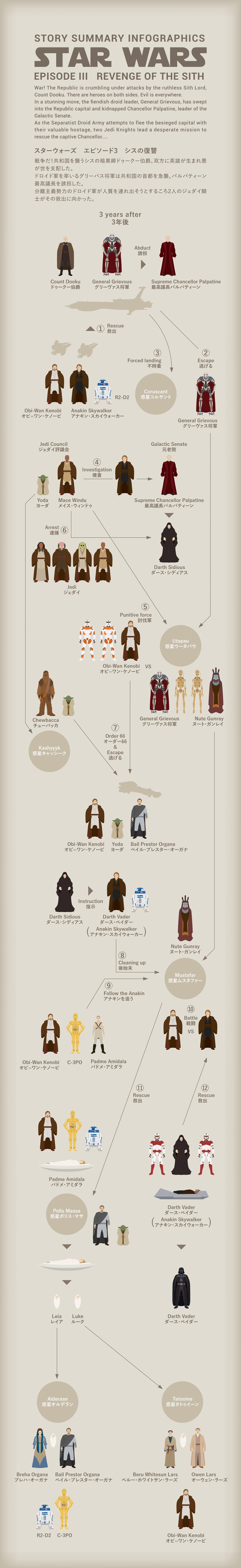 Star Wars エピソード3の図解