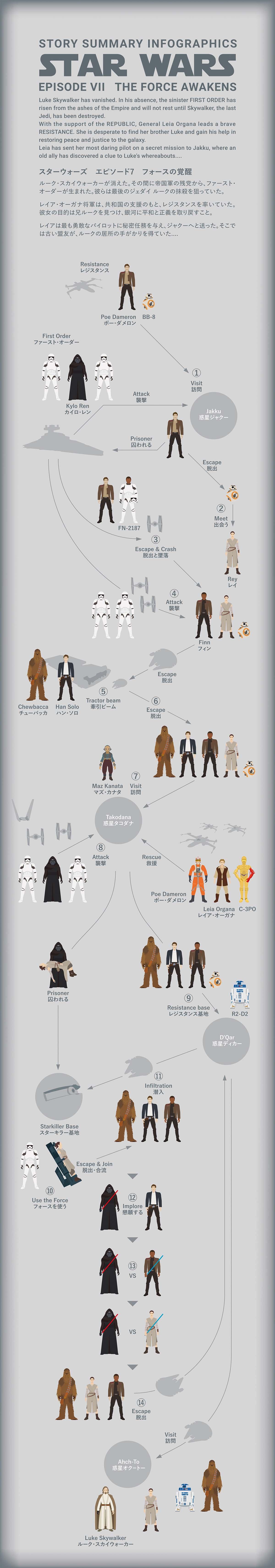 Star Wars エピソード7の図解