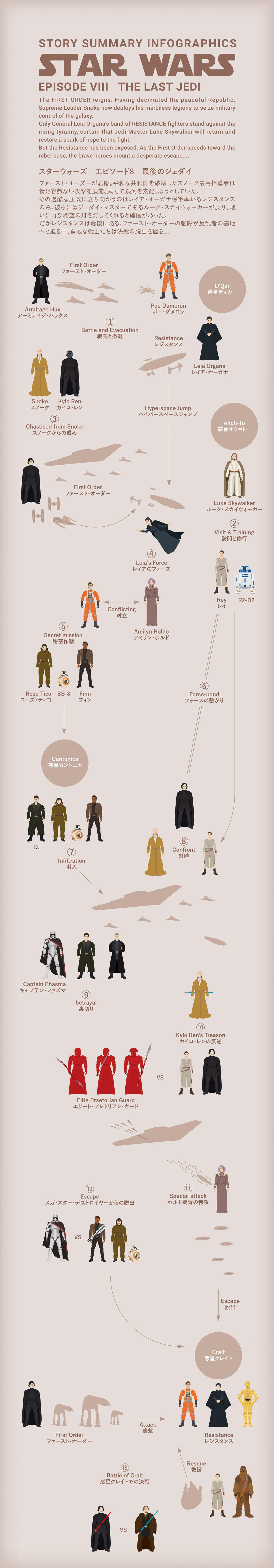 Star Wars エピソード8の図解