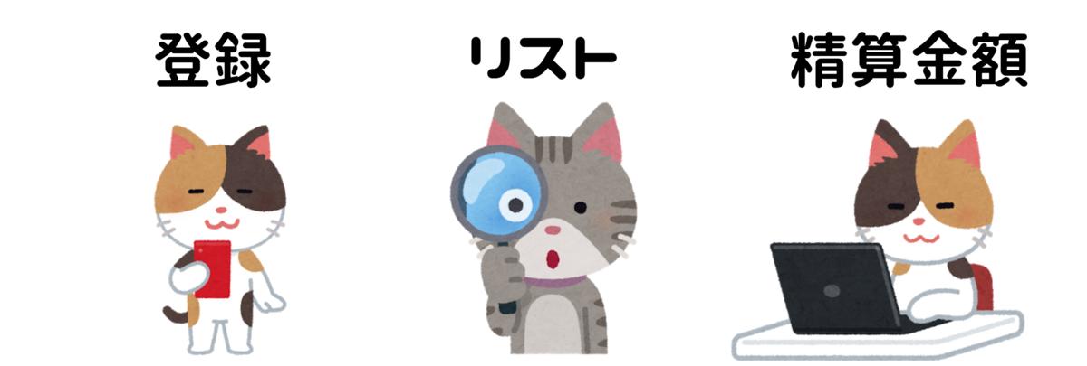 立替精算LINE BOT精算猫のリッチメニュー