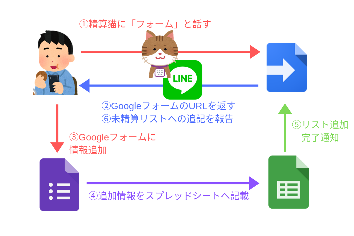 LINE BOT精算猫を通じた立替内容の記録フローチャート