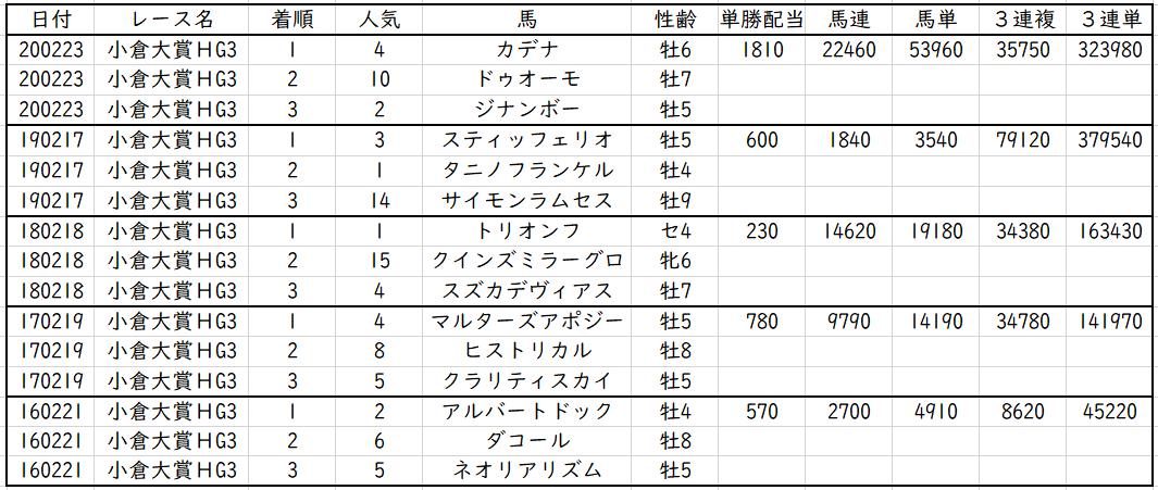 典 小倉 2021 大賞