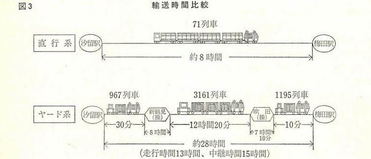 直行系輸送とヤード系輸送