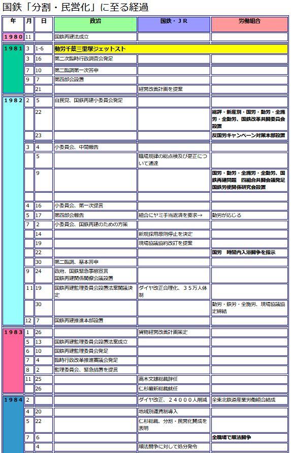 千葉動労、国鉄「分割・民営化」に至る経過