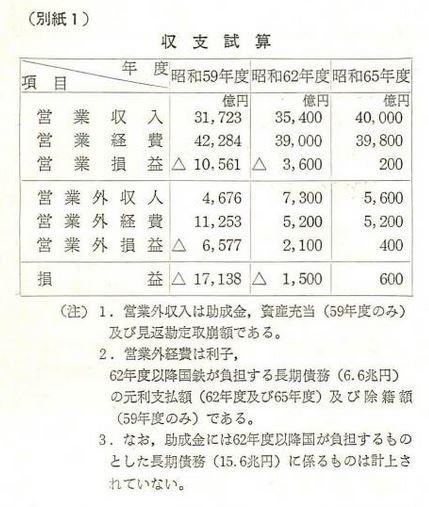 収支試算、昭和65年で収支均衡を目指している