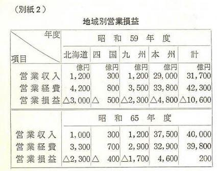 地域別収支