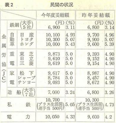 国鉄賃上げ闘争、昭和59年
