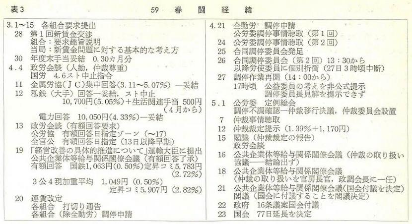 国鉄における仲裁裁定の流れ