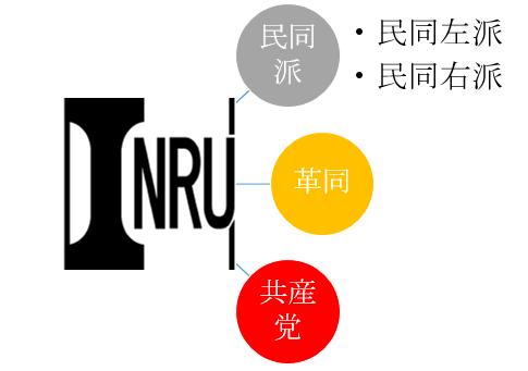 国労は、民同左派・右派、革同、共産党で構成されていました