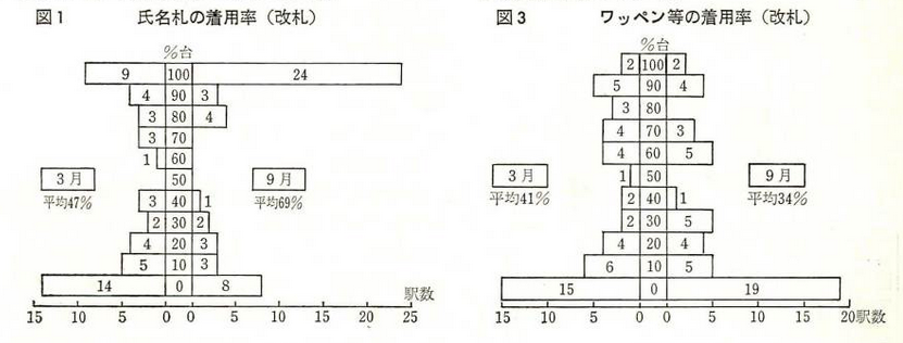 名札およびワッペン着用率 国有鉄道 昭和59年6月号