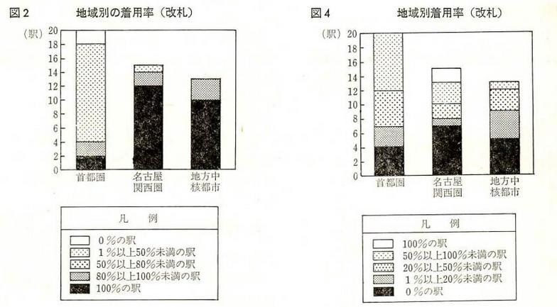 左 名札の着用率 右 ワッペンの着用率 1984年6月 国有鉄道記事から
