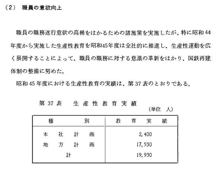 国鉄監査報告書 昭和45年
