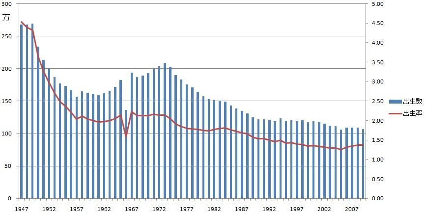 日本における出生率の推移