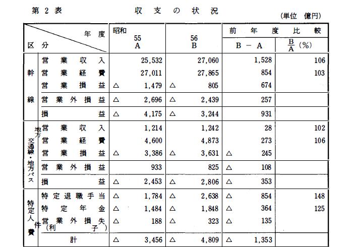国鉄監査報告書 昭和56年