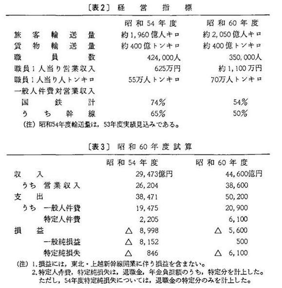 交通年鑑1980年版 昭和60年で収支均衡を目指す