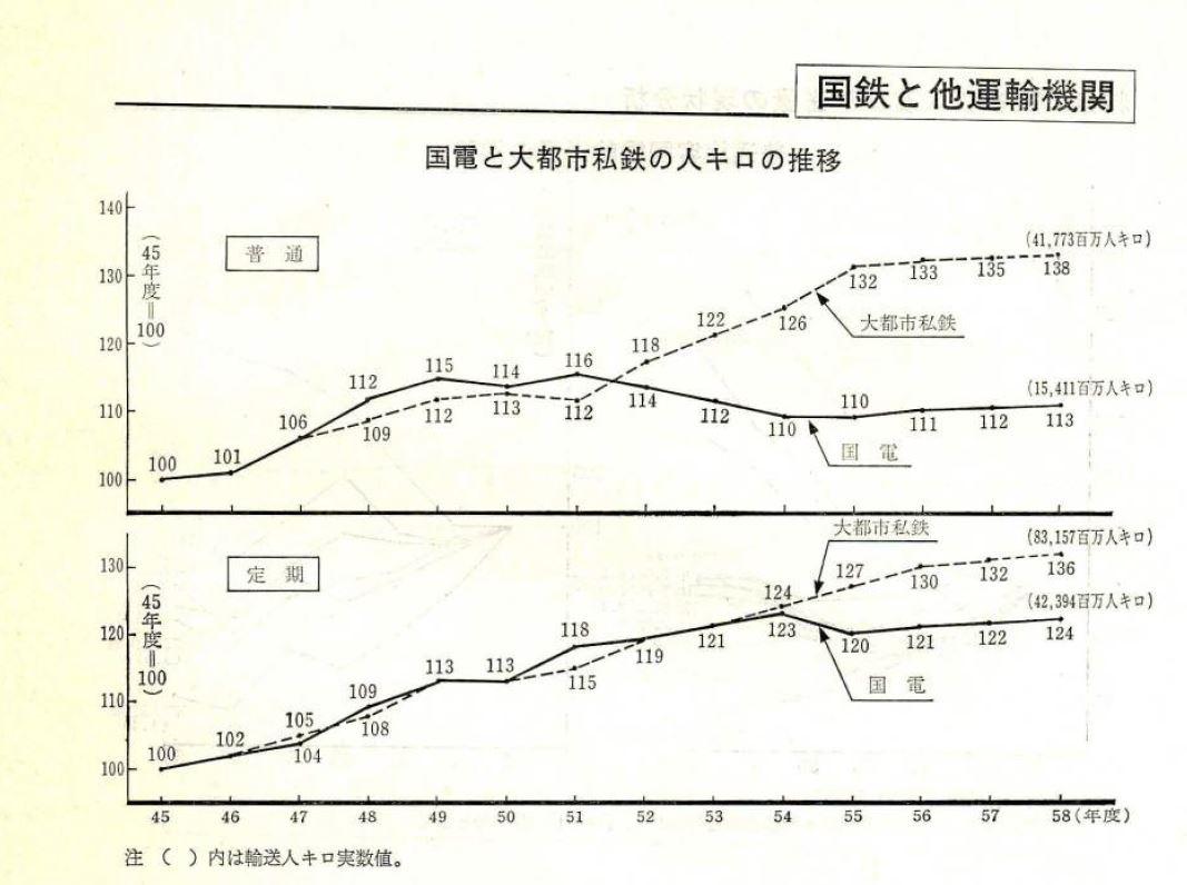 私鉄と輸送量で差を付けられる国鉄 昭和59年11月 国鉄線から引用
