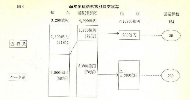 国鉄における、直行系輸送は1981年時点で黒字を計上