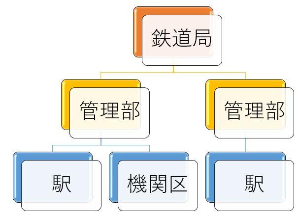 国鉄発足直後の管理体制,国鉄,管理体制