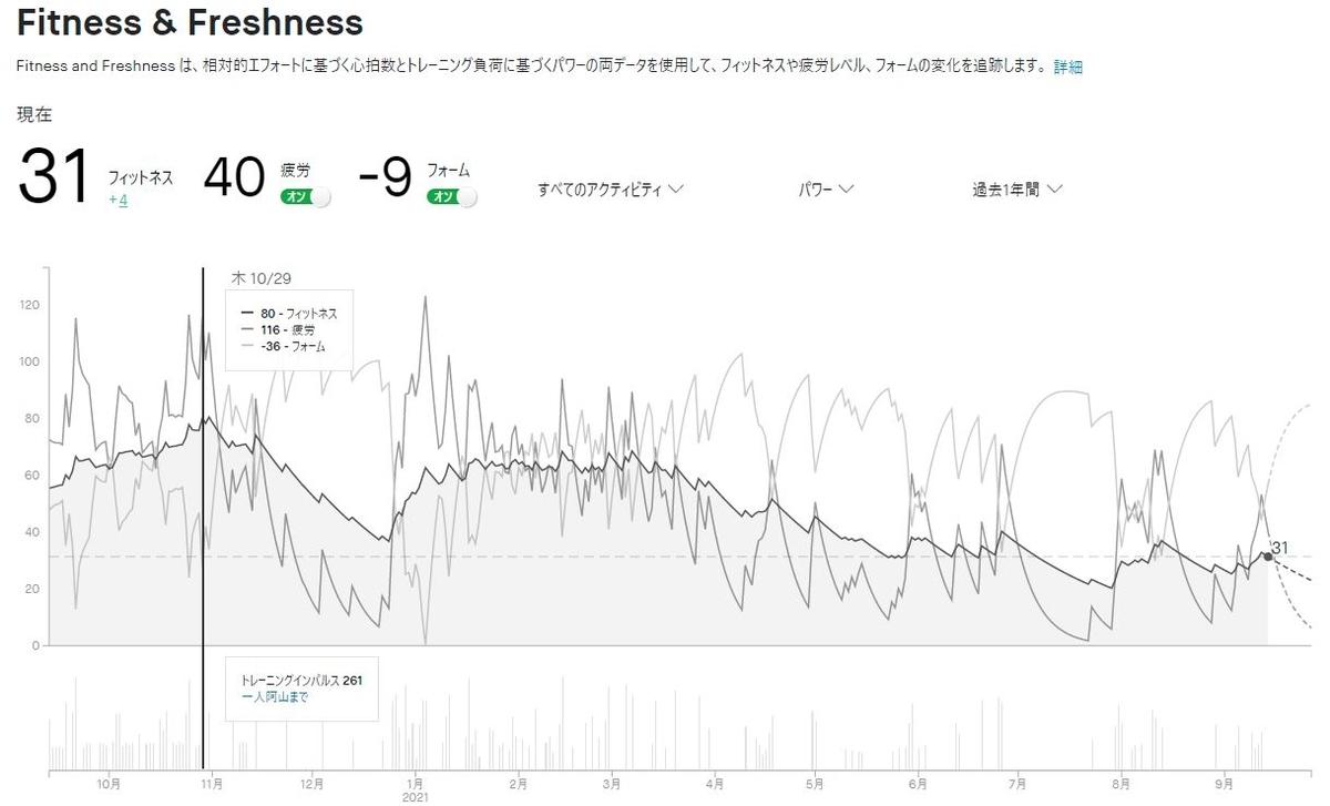 f:id:whitecollarcyclist:20210914100815j:plain